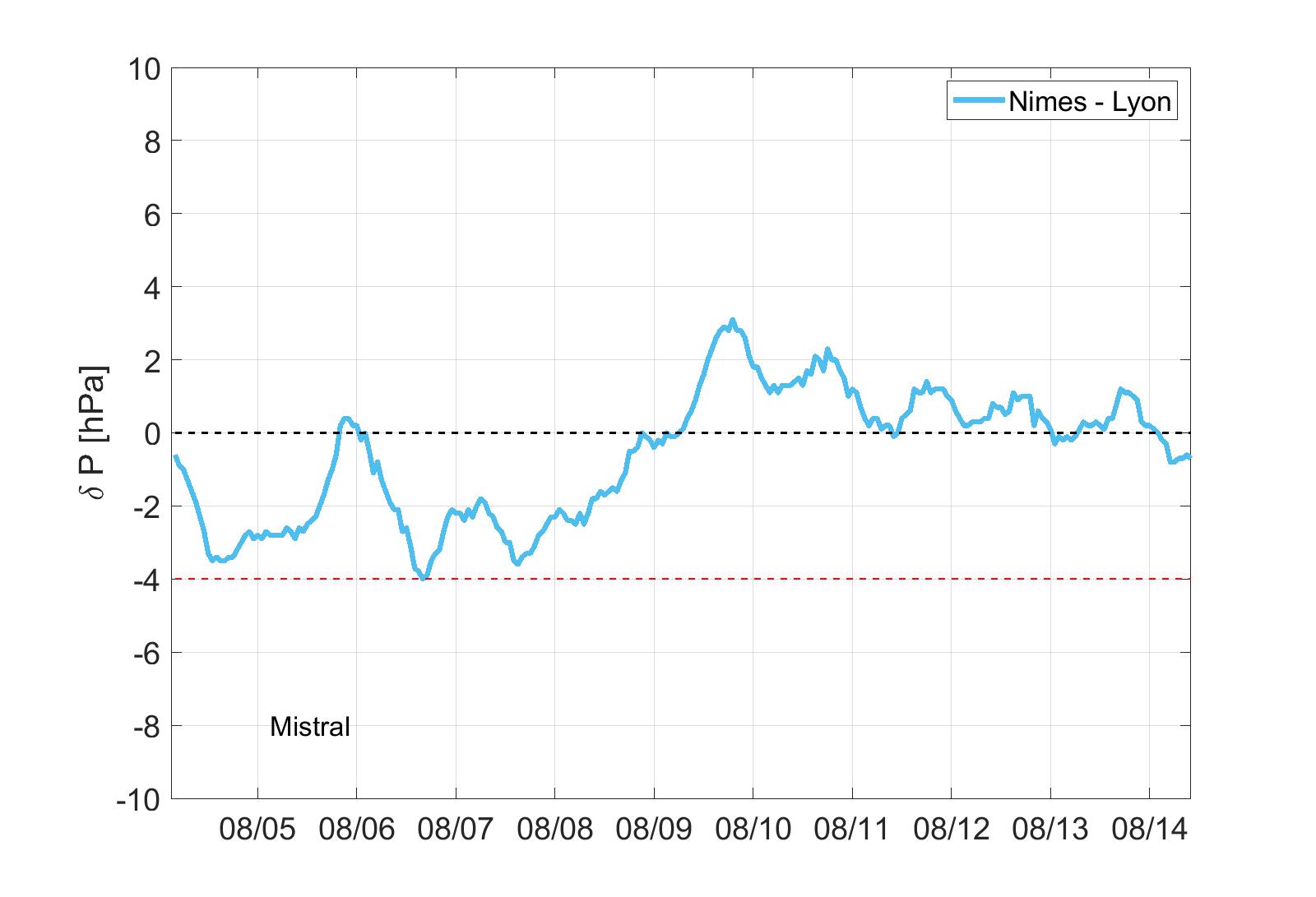 Mistral Wind Druckdiagramm Frankreich 10 Tagesvorhersage