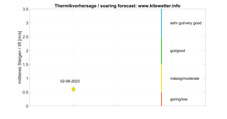 Thermikvorhersage am Walchensee